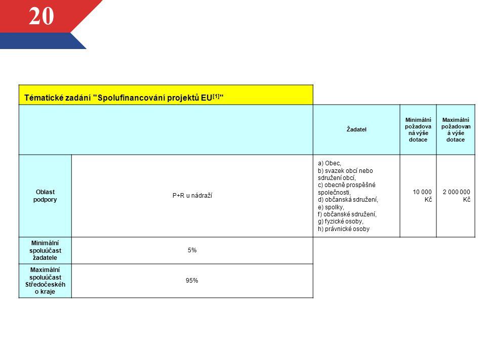 Tématické zadání Spolufinancování projektů EU[1]